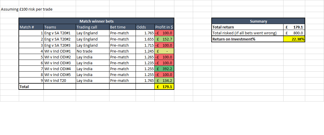 CRICKET TRADING ODDS