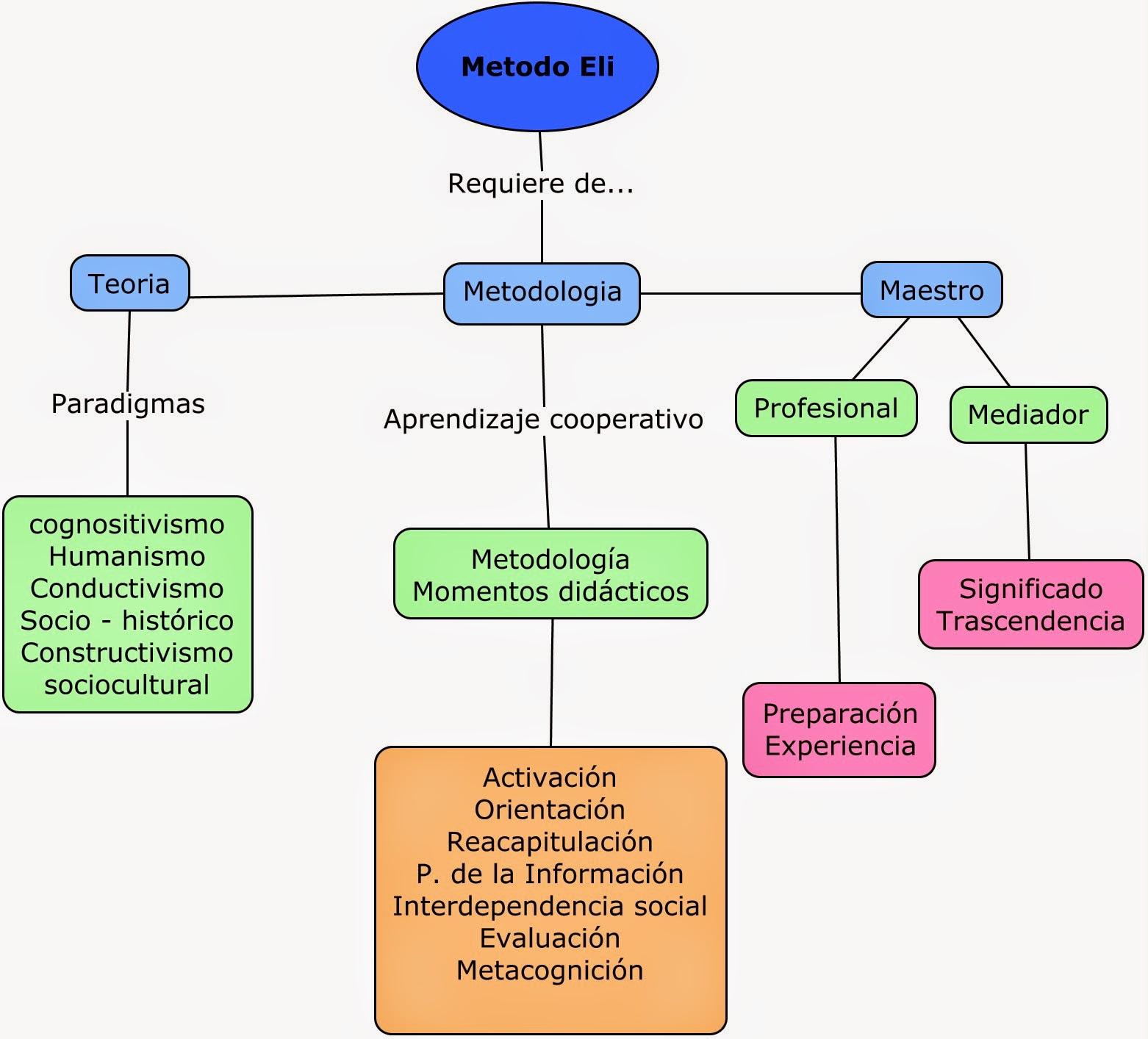 Certificación Aprendizaje Cooperativo ELI: GUÍA DE ESTUDIO