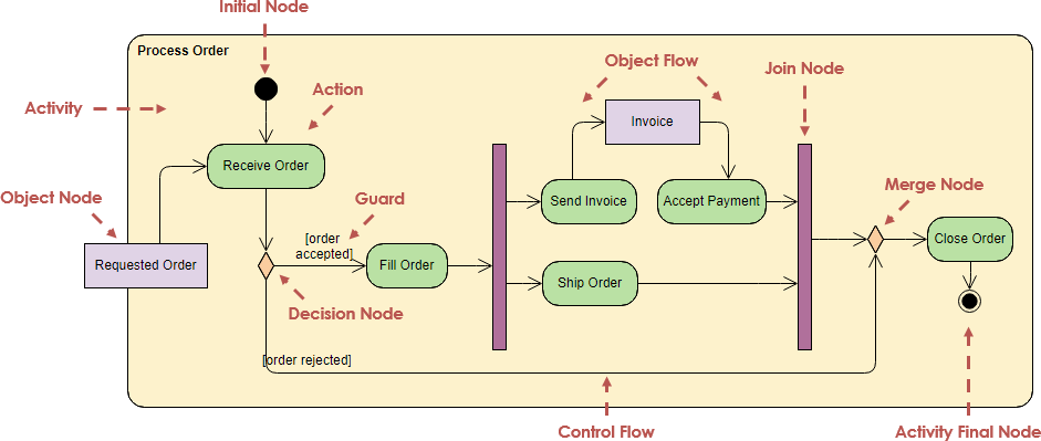 Activity Diagram adalah - Pengertian, Simbol, Cara Membuat ...
