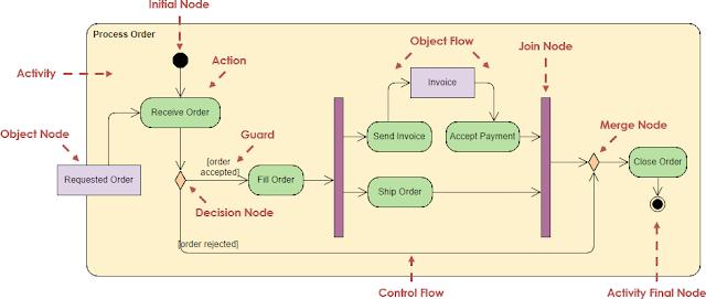 Gambar-Contoh-Activity-Diagram-Proses-Pengiriman