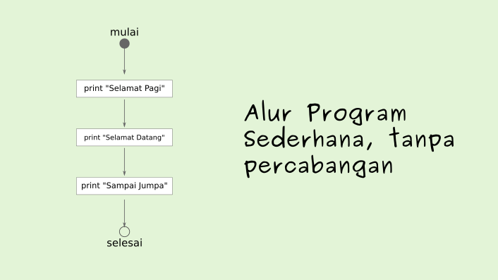 Flow of programs without branching