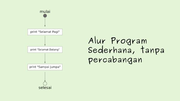 Belajar PHP: Menggunakan Percabangan untuk Membuat Logika Program #09