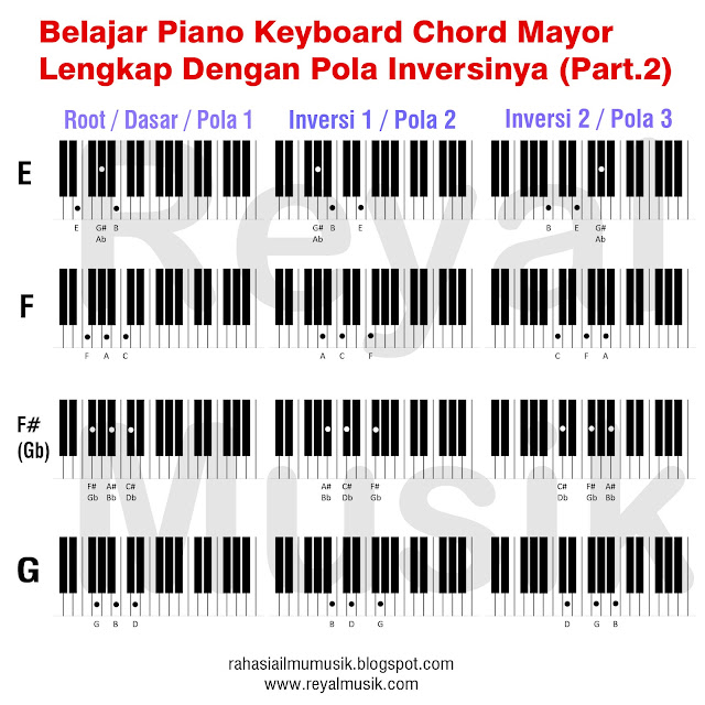 belajar kunci chord piano keyboard, belajar inversi chord piano keyboard, major chord inversions part 2