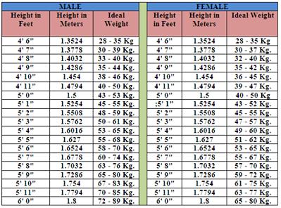 Ideal Weight Chart - Pakistan Affairs