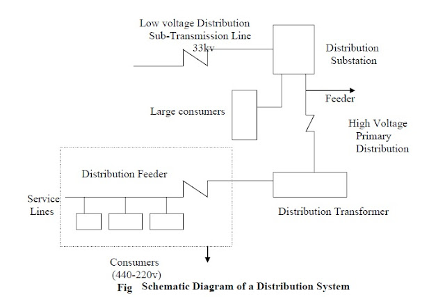 Diagram Of A Distribution System