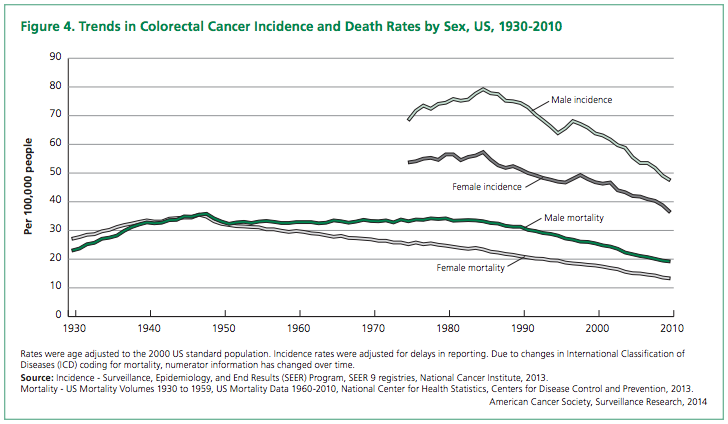 Quantified Health An Astounding Drop In Colon Cancer Rates Because Of Colonoscopies
