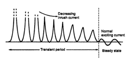 Excitation Phenomenon in Transformers ~ your electrical home