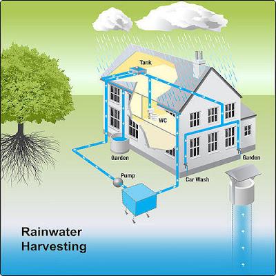 mettur dam water harvestingsystem