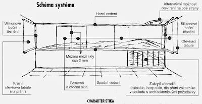 Zasklení balkonu, systém OPTIMI, náčrtek