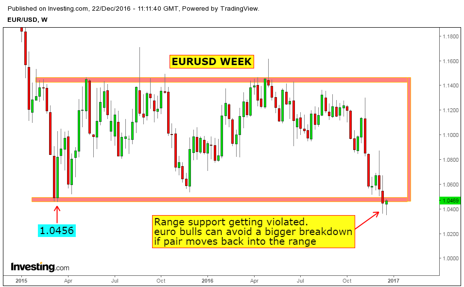 Forex weekend charts