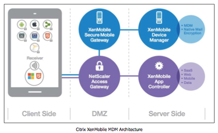 azlabs: Mobile Device Management - Part III