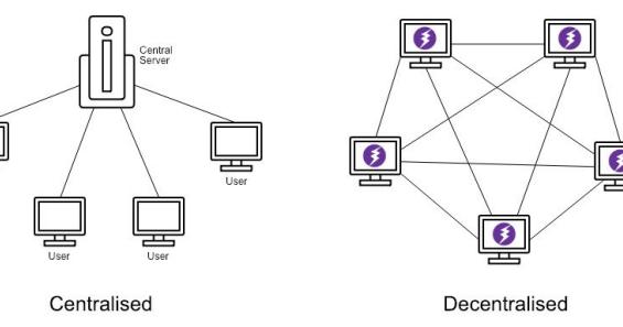 Image result for decentralized web