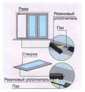 Как заменить уплотнители на окнах ПВХ