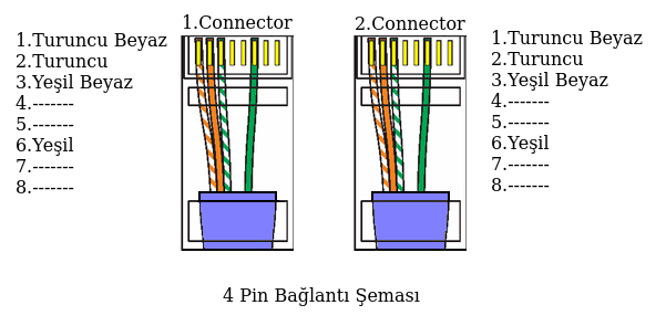 RJ45 Bağlantı Şemaları,POE (Power Over Ether) ~ wwwlinuxsistem