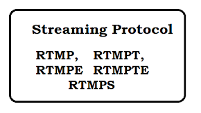 What is  RTMP, RTMPT, RTMPE, RTMPTE and RTMPS protocol?