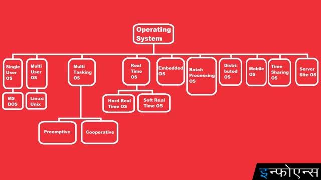 ऑपरेटिंग सिस्टम के प्रकार