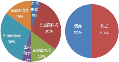 世界経済インデックスファンド基本組入比率