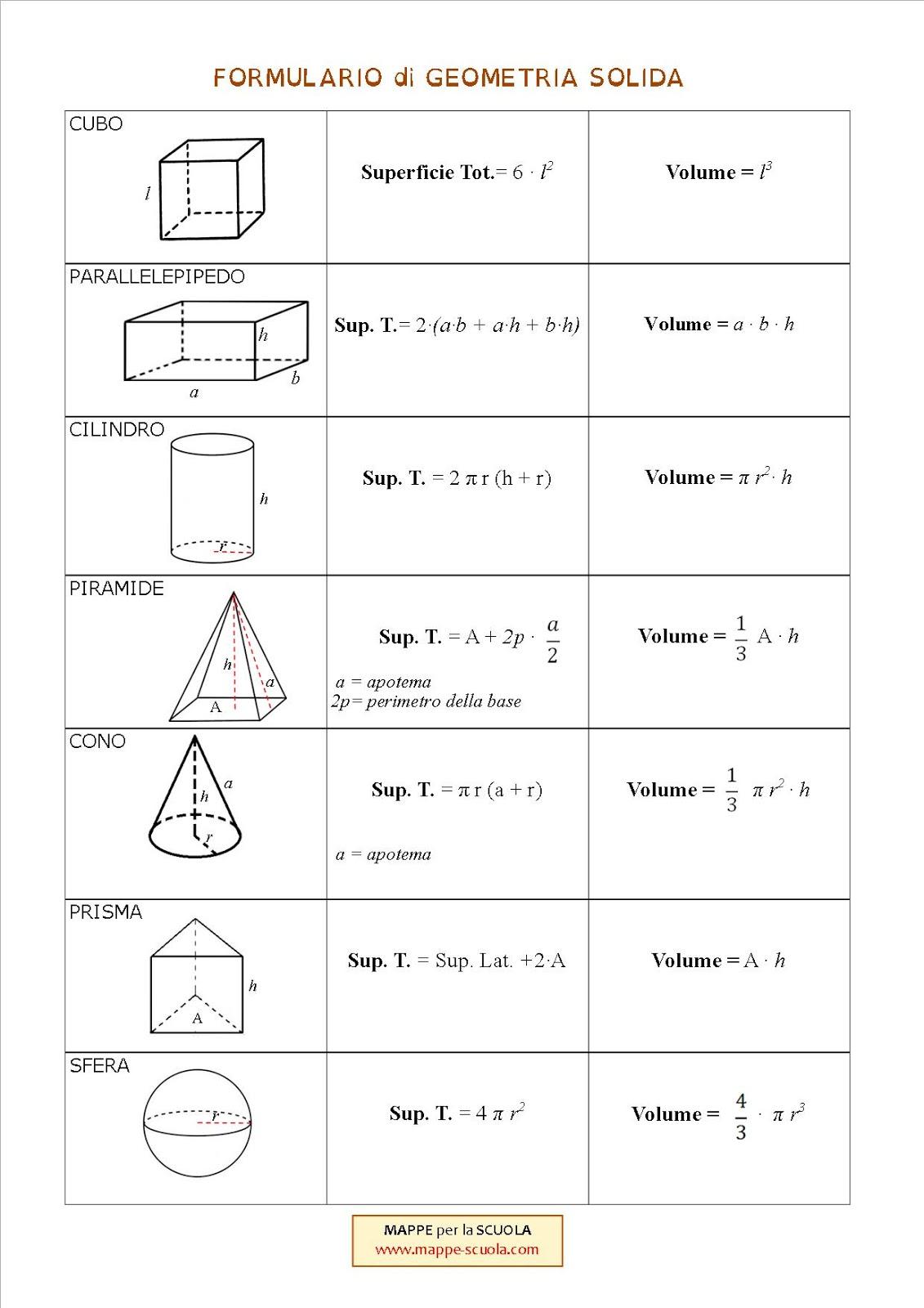 Mappe Per La Scuola Geometria Solida Formulario