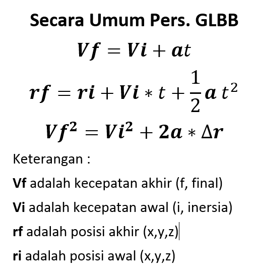 Persamaan Gerak Lurus Berubah Beraturan (GLBB)
