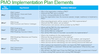 PMO Implementation Plan