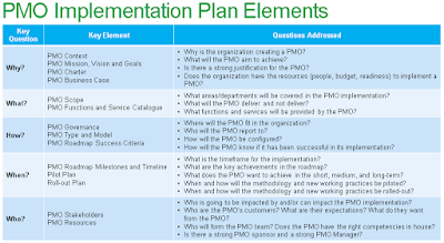 PMO Implementation Plan