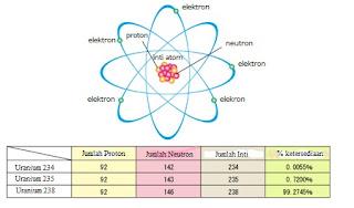 Struktur atom Uranium