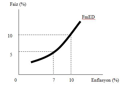 Enflasyon kavramı ve özü