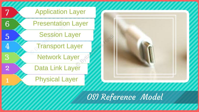 osi-model-in-networking-hindi-me-jane