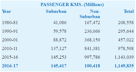 passenger kms in 2016-17