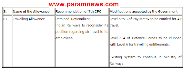 7th-cpc-ta-rules-for-air-travel-paramnews-cg-emlpoyee
