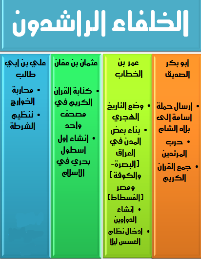 دراسات عليا الدرس الثاني ظهور الاسلام إنجازات بعض الخلفاء الراشدين الصف الخامس الإبتدائي