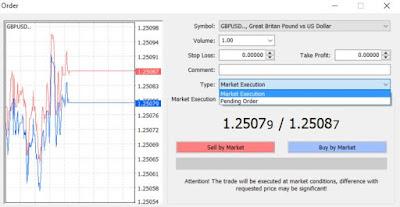 Forex: Plasarea unei tranzacții în platforma MT4