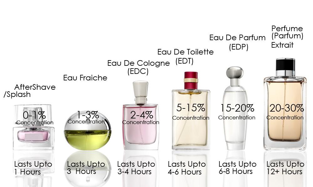 Hasil gambar untuk berbagai istilah parfum