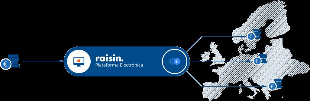 Creditos hipotecas invertir en dep sitos con raisin for Bankia oficina electronica