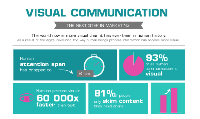Visual Communication: The Future of Marketing