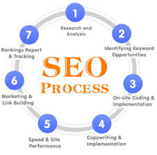 Push your site Google 1st Page, through Our incredible 380+ High Authority Seo backlinks. for $17