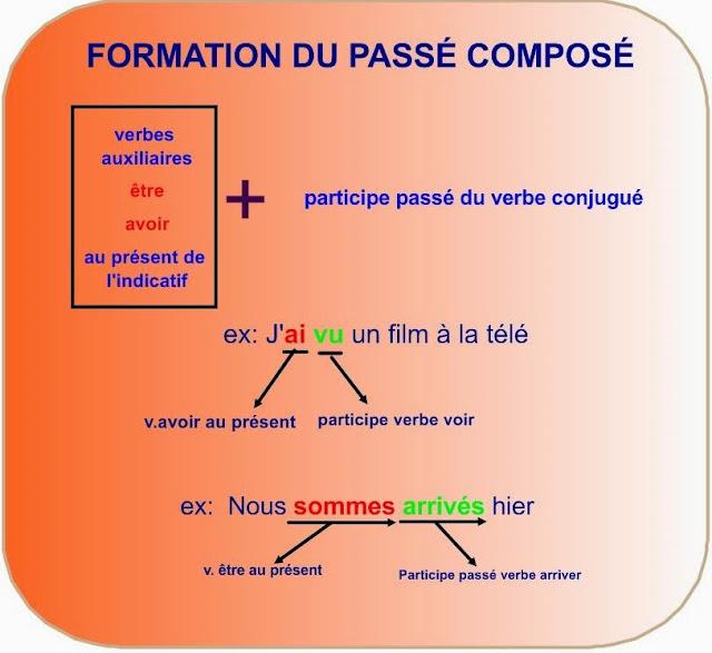 http://2.bp.blogspot.com/-KDf0izhaajM/U3Yd-IHs4fI/AAAAAAAAB08/yC2YCu_WhaU/s1600/Formation+du+pass%25C3%25A9+compos%25C3%25A9_1.jpeg