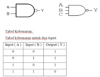 tabel kebenaran gerbang logika NAND