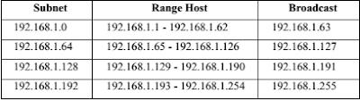 Berikut table Subnetting IP Address Clas C