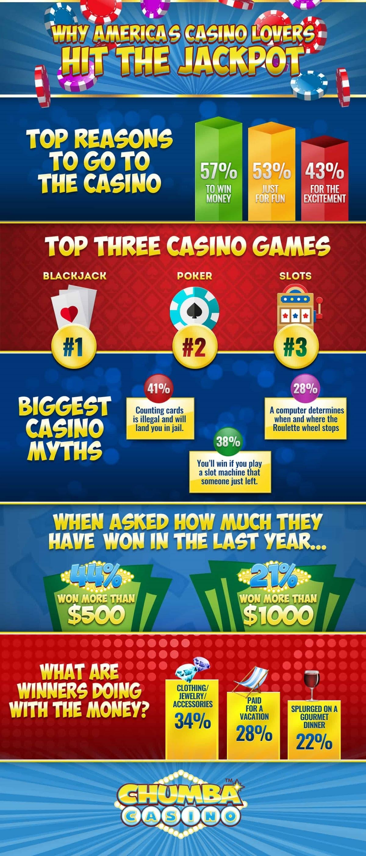 Why America's Casino Lovers Hit The Jackpot #infographic