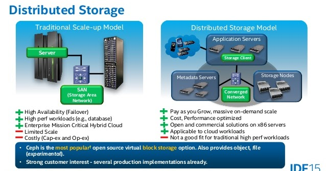 Software Defined Storage And Ceph What Is All The Fuss