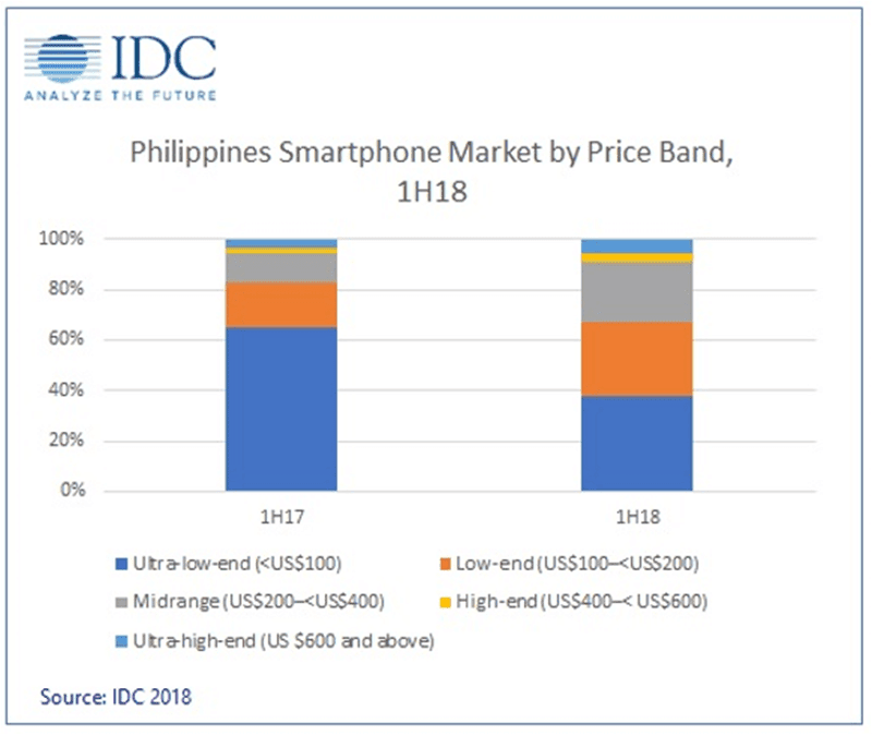 Philippines Smartphone Market by Price Brand, 1H18