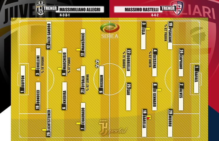 Serie A 2016/17 / 24. kolo / Cagliari - Juventus 0:2 (0:1)