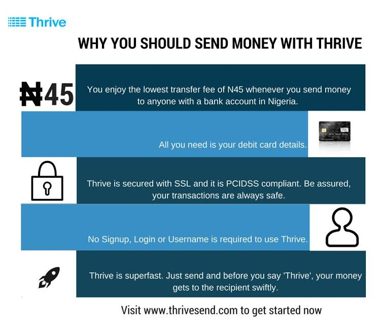 Transfer To Other Bank Accounts With Thrive For N45 Only