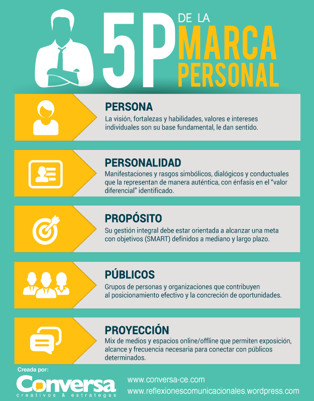 Infografía 5P de la Marca Personal