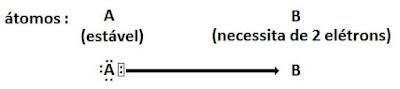 esquema ligaçao covalente dativa