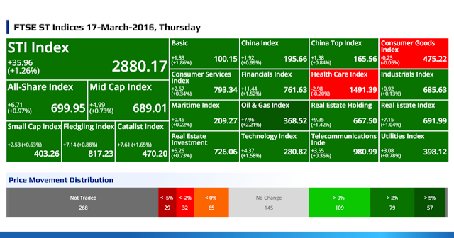 SGX Top Gainers, Top Losers, Top Volume, Top Value & FTSE ST Indices 17-March-2016, Thursday @ SG ShareInvestor