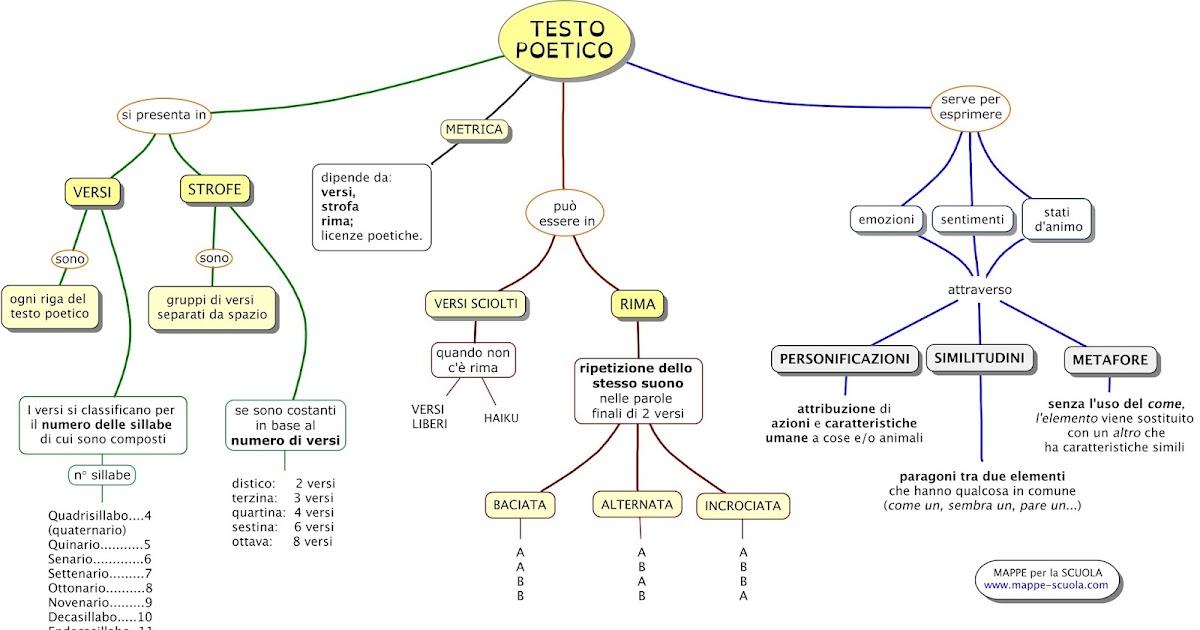 Mappe per la scuola il testo poetico for Progettazione passiva della cabina solare