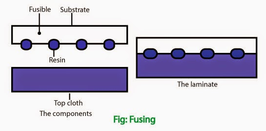 The term fusible interlining is used to describe a base fabric coated on one side with a thermoplastic adhesive resin