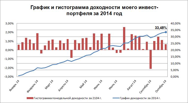 График доходности на 29.09.14 - 05.10.14